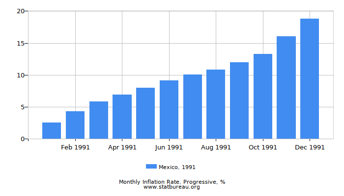 1991 Mexico Progressive Inflation Rate