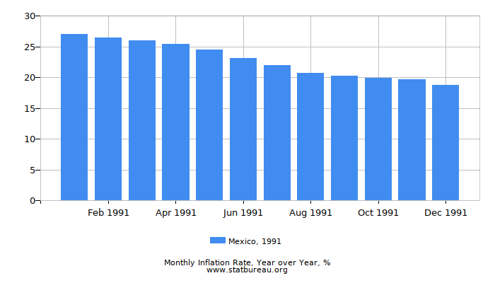 1991 Mexico Inflation Rate: Year over Year
