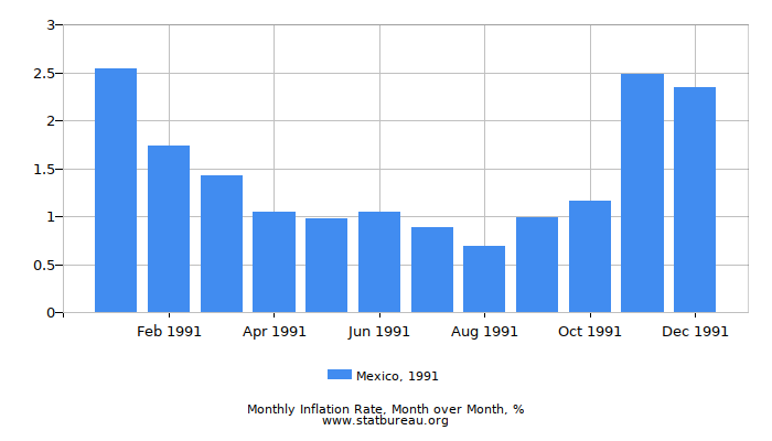 1991 Mexico Inflation Rate: Month to Month