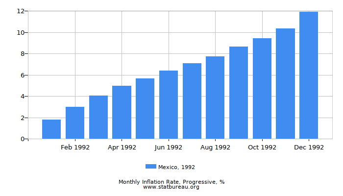 1992 Mexico Progressive Inflation Rate