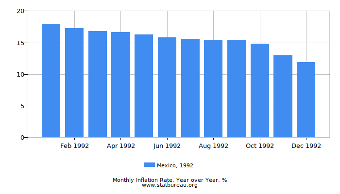 1992 Mexico Inflation Rate: Year over Year