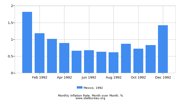 1992 Mexico Inflation Rate: Month to Month