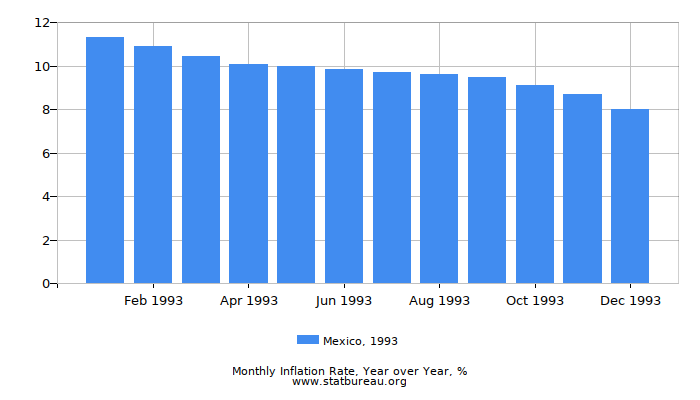 1993 Mexico Inflation Rate: Year over Year