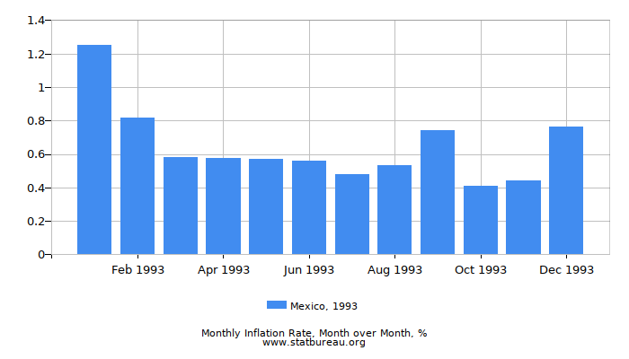 1993 Mexico Inflation Rate: Month to Month