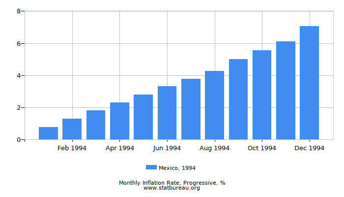 1994 Mexico Progressive Inflation Rate