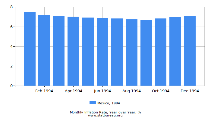 1994 Mexico Inflation Rate: Year over Year