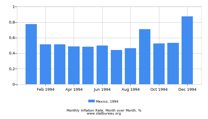 1994 Mexico Inflation Rate: Month to Month
