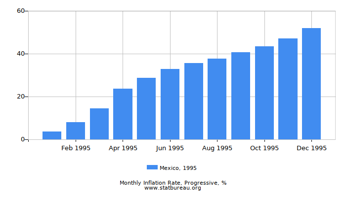 1995 Mexico Progressive Inflation Rate
