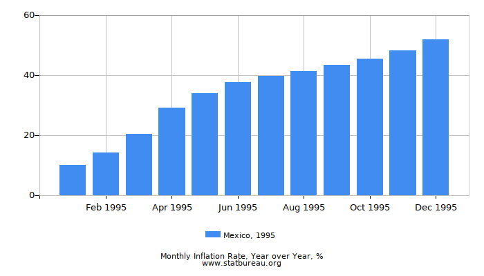 1995 Mexico Inflation Rate: Year over Year