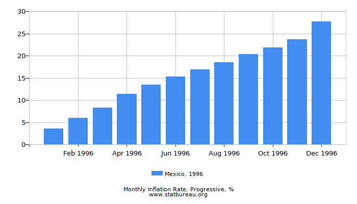1996 Mexico Progressive Inflation Rate
