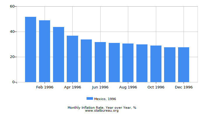 1996 Mexico Inflation Rate: Year over Year