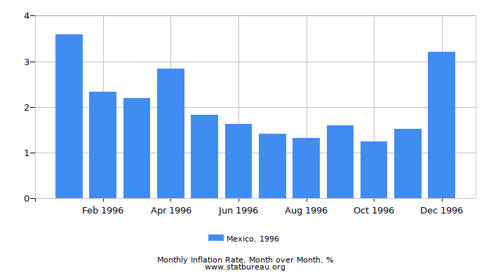 1996 Mexico Inflation Rate: Month to Month