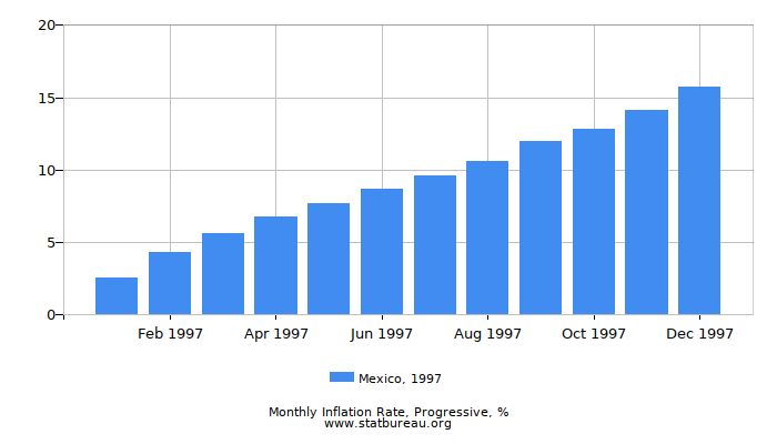1997 Mexico Progressive Inflation Rate
