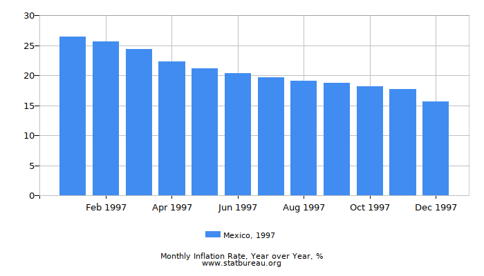 1997 Mexico Inflation Rate: Year over Year