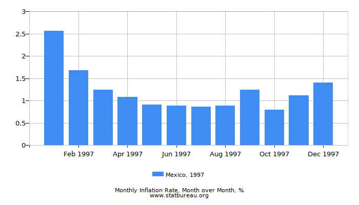 1997 Mexico Inflation Rate: Month to Month