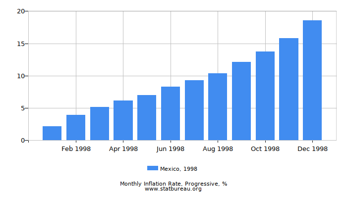 1998 Mexico Progressive Inflation Rate