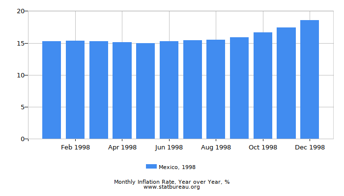 1998 Mexico Inflation Rate: Year over Year