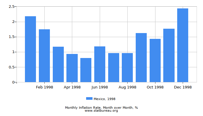 1998 Mexico Inflation Rate: Month to Month