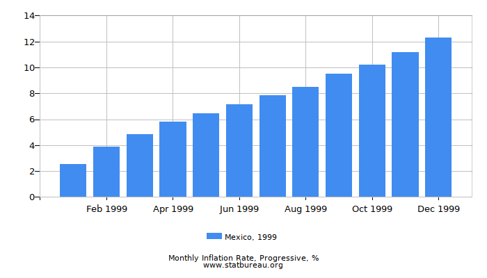 1999 Mexico Progressive Inflation Rate
