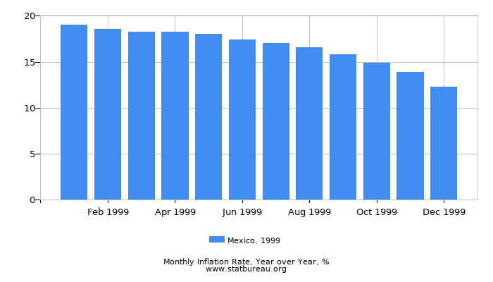 1999 Mexico Inflation Rate: Year over Year