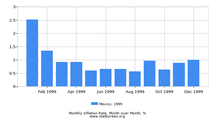1999 Mexico Inflation Rate: Month to Month