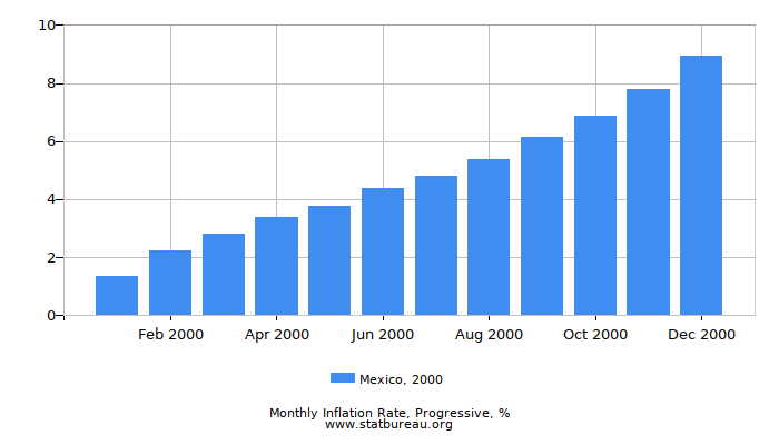 2000 Mexico Progressive Inflation Rate