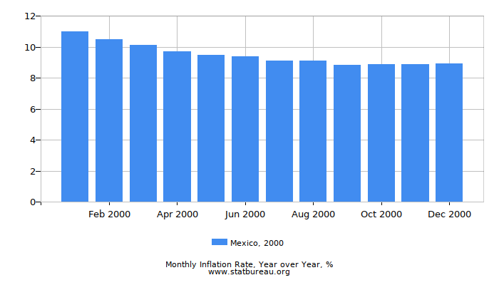 2000 Mexico Inflation Rate: Year over Year