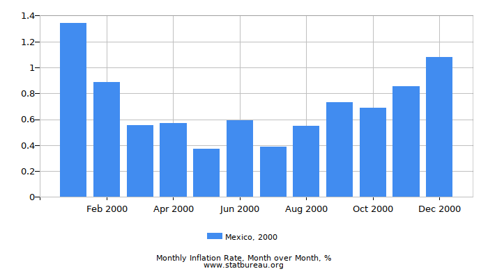 2000 Mexico Inflation Rate: Month to Month