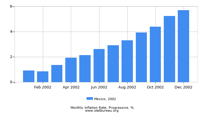 2002 Mexico Progressive Inflation Rate