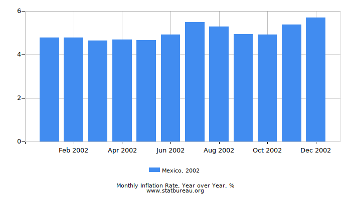 2002 Mexico Inflation Rate: Year over Year