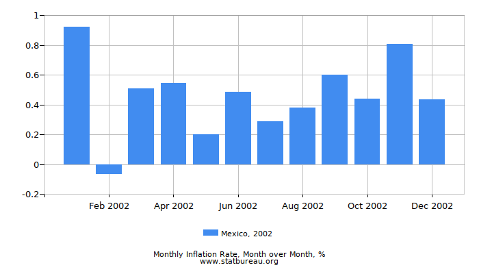 2002 Mexico Inflation Rate: Month to Month