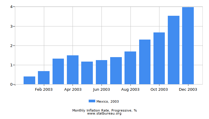 2003 Mexico Progressive Inflation Rate
