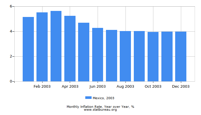 2003 Mexico Inflation Rate: Year over Year
