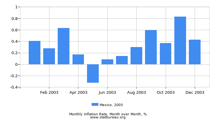 2003 Mexico Inflation Rate: Month to Month