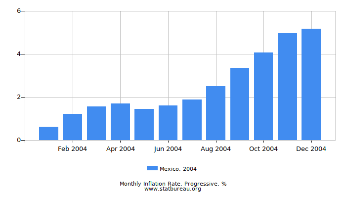 2004 Mexico Progressive Inflation Rate