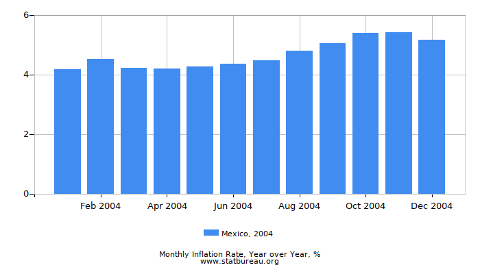 2004 Mexico Inflation Rate: Year over Year