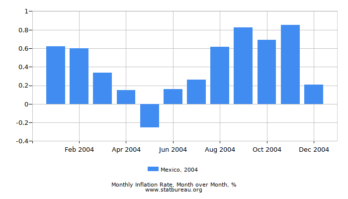 2004 Mexico Inflation Rate: Month to Month