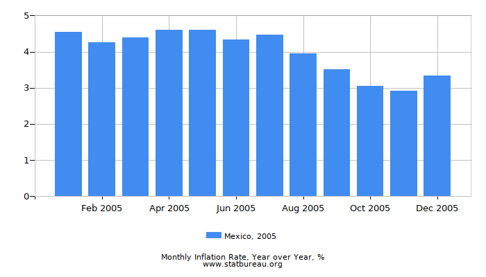 2005 Mexico Inflation Rate: Year over Year