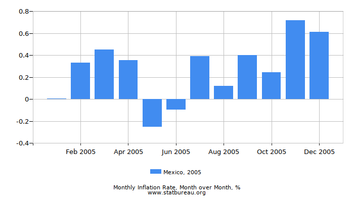 2005 Mexico Inflation Rate: Month to Month