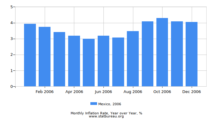2006 Mexico Inflation Rate: Year over Year