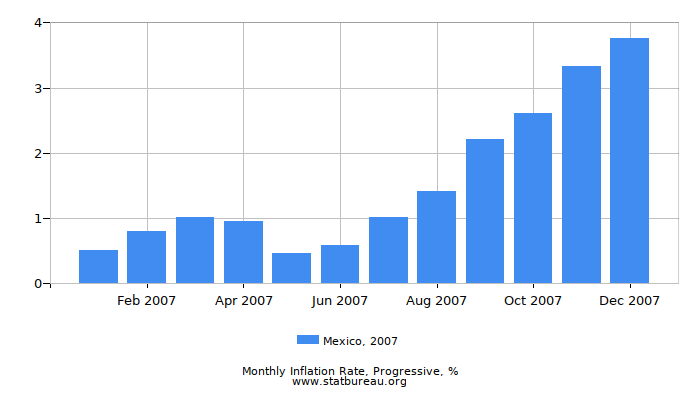 2007 Mexico Progressive Inflation Rate