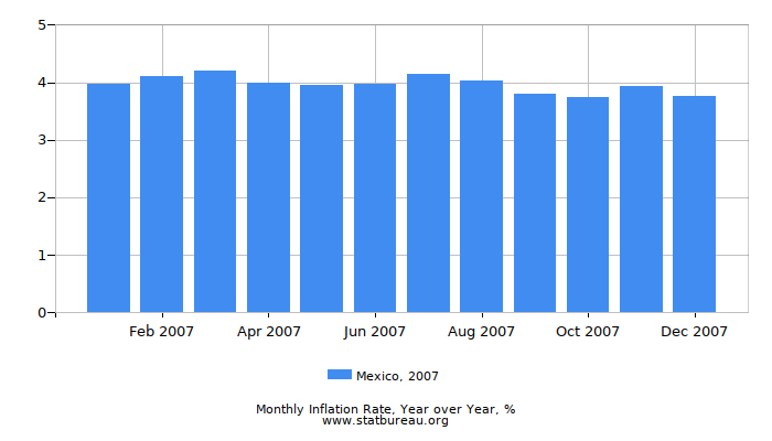 2007 Mexico Inflation Rate: Year over Year