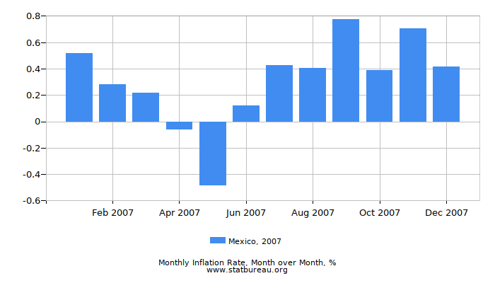 2007 Mexico Inflation Rate: Month to Month