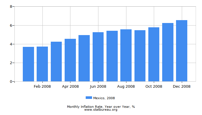 2008 Mexico Inflation Rate: Year over Year