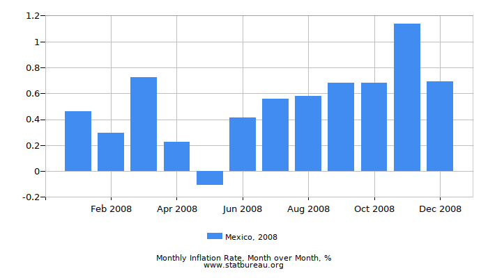 2008 Mexico Inflation Rate: Month to Month