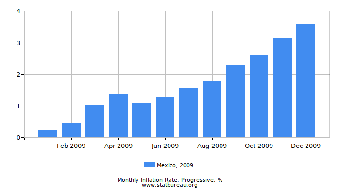 2009 Mexico Progressive Inflation Rate