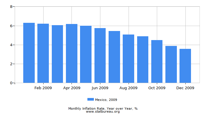 2009 Mexico Inflation Rate: Year over Year