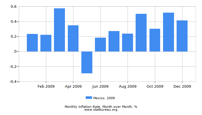 2009 Mexico Inflation Rate: Month to Month