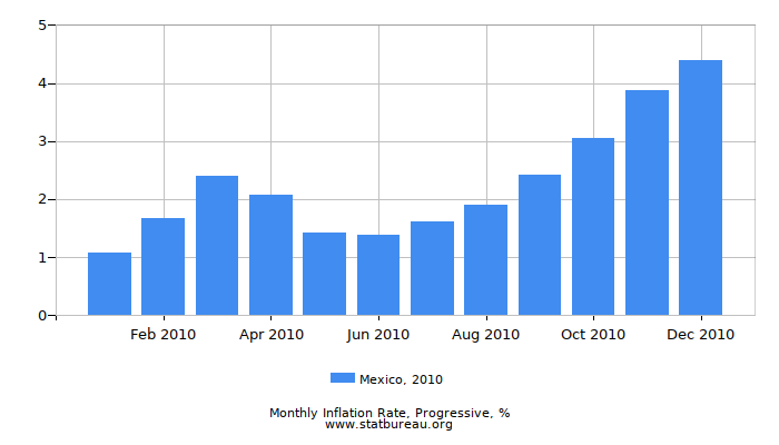 2010 Mexico Progressive Inflation Rate