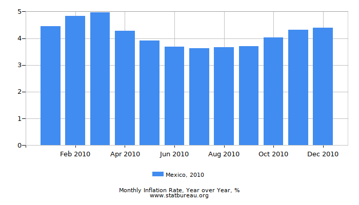 2010 Mexico Inflation Rate: Year over Year